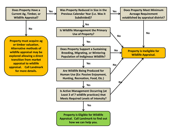 flow chart page